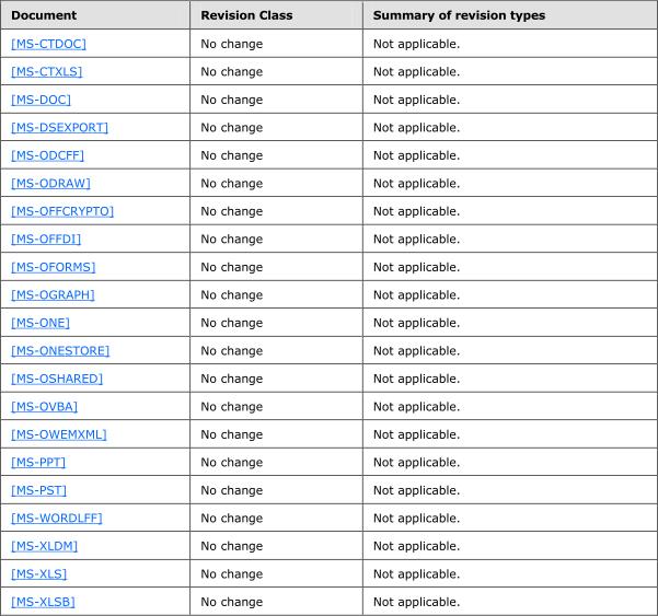 Office 15 Dateiformate - Office File Formats Change Tracking