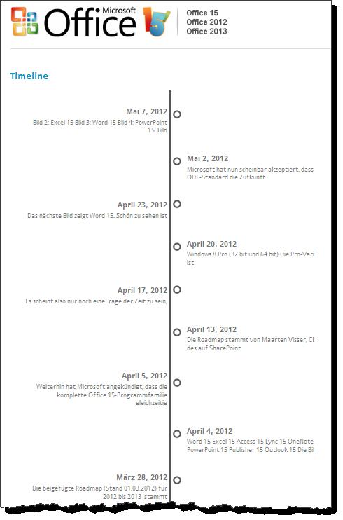 Timeline Übersicht