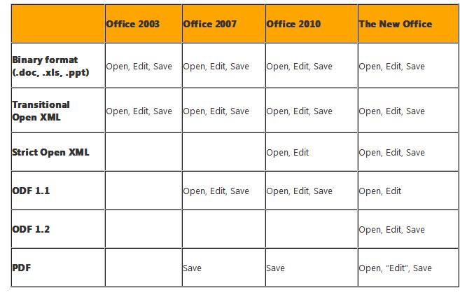 Zwei neue Dateiformate für Office 2013